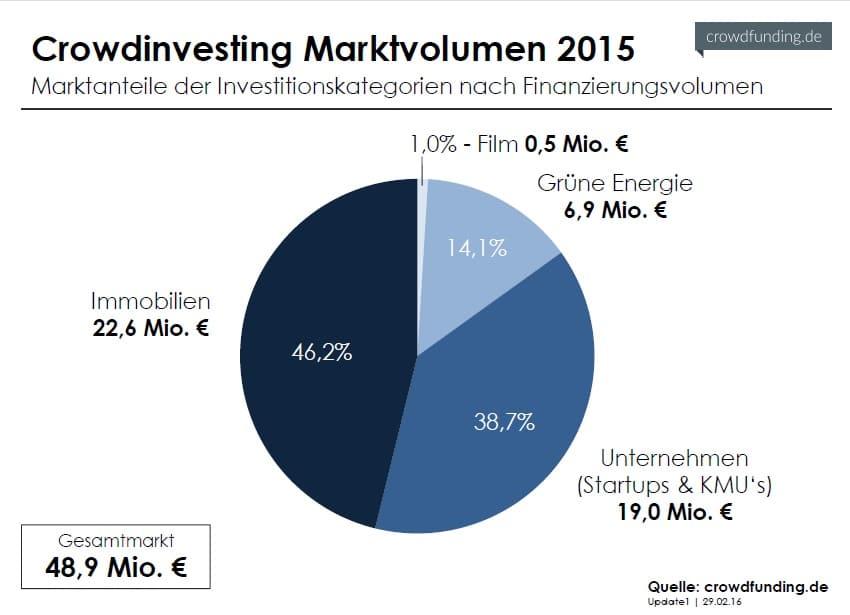 Crowdinvesting_Marktvolumen_2015