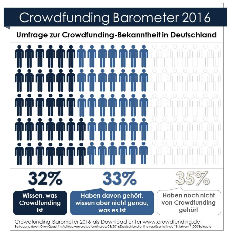Crowdfunding_Barometer_2016_Infografik_groß