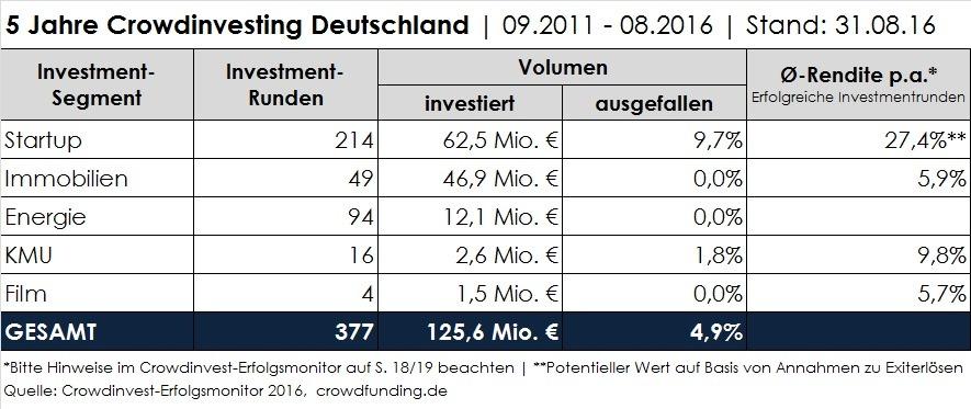 5-Jahre-Crowdinvesting-Deutschland