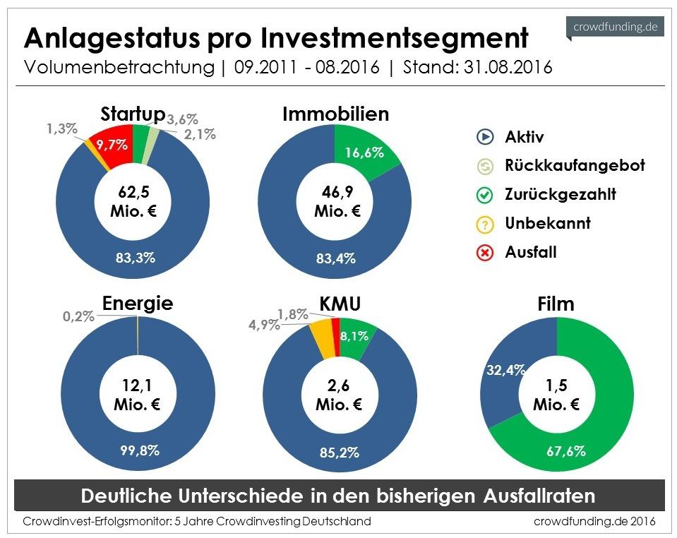 Anlagestatus_Crowdinvesting