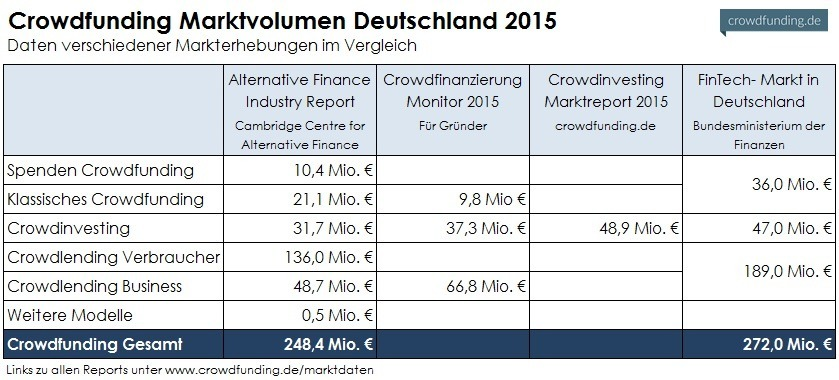 Crowdfunding-Marktdaten-Deutschland-2015