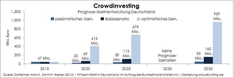 Neue-FinTech-Studie-Prognose-Crowdinvesting