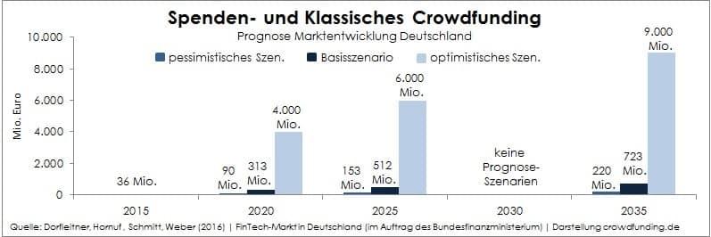 Neue-FinTech-Studie-Prognose-Spenden-Klassisch-Crowdfunding