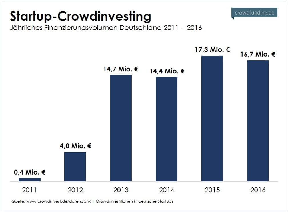 Startup-Crowdinvesting Volumen