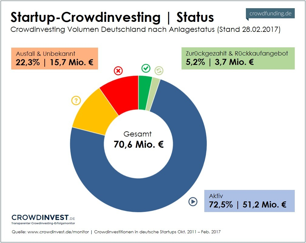 Status Startup-Crowdinvesting