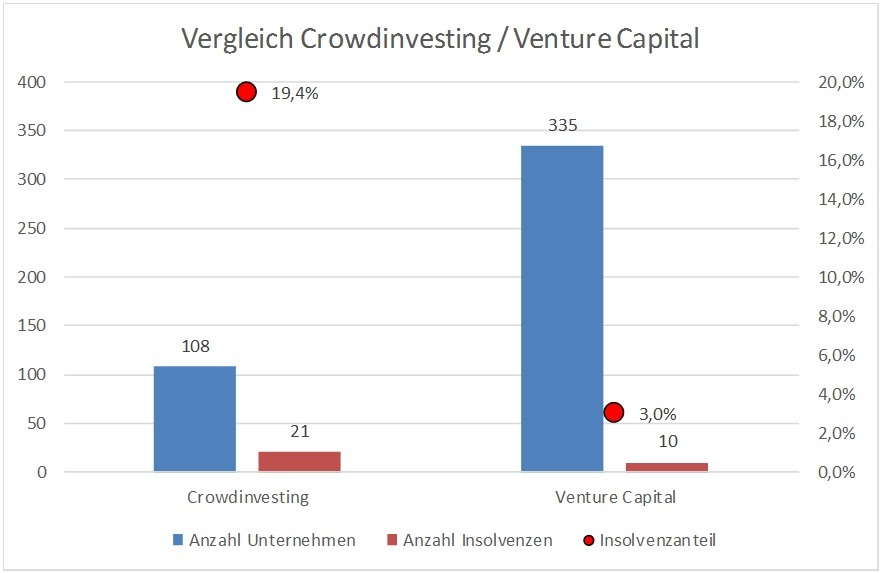 Grafik Startups vs Venture Capital