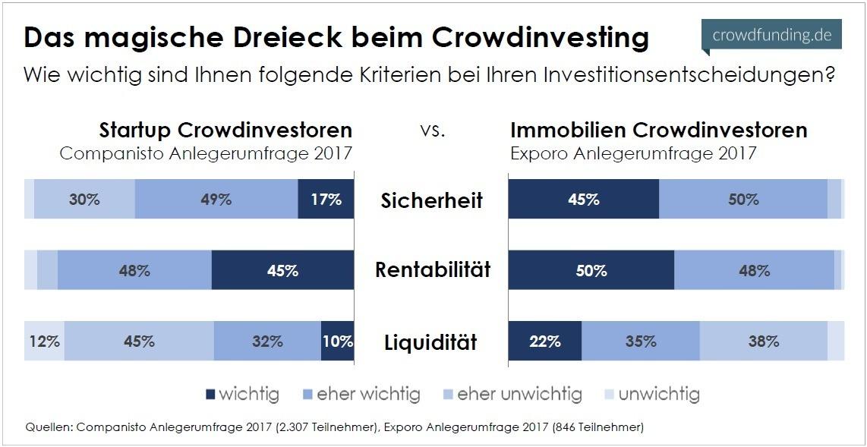 Das-magische-Dreieck-beim-Crowdinvesting