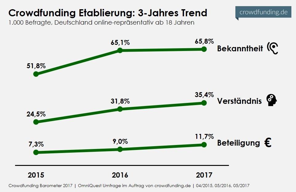 3-Jahres-Trend-Crowdfunding