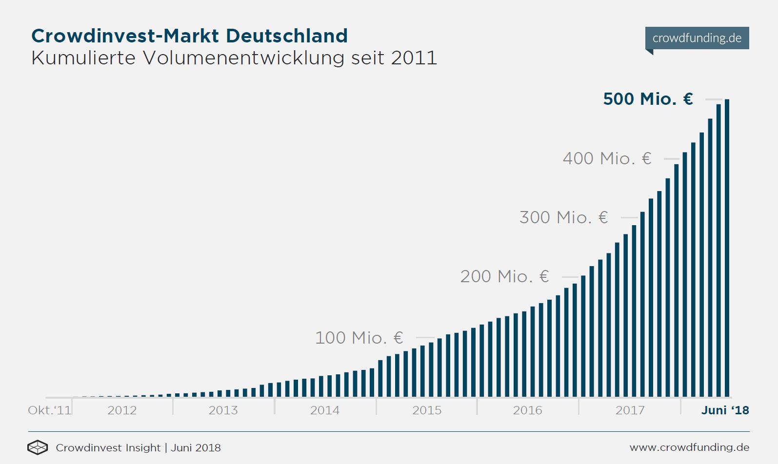 Crowdinvest-Entwicklung seit 2011