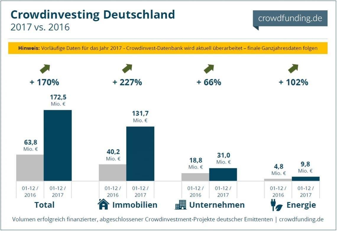 Crowdinvesting-Volumen-Jan-Dezember-2017-vorläufig