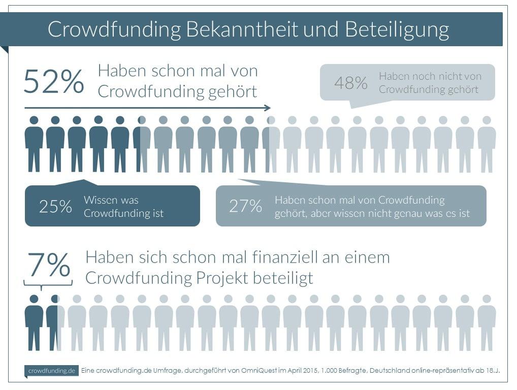 Infografik_Crowdfunding_bekanntheit_04_2015