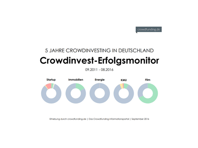 crowdinvest_erfolgsmonitor_2016