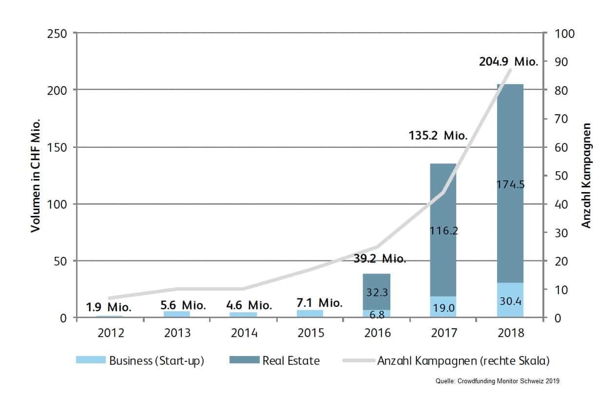 Schweiz Crowdfunding Monitor - Crowdinvesting 2012-2019
