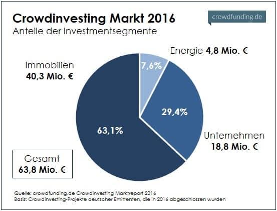 Crowdinvesting_Gesamtmarkt_2016