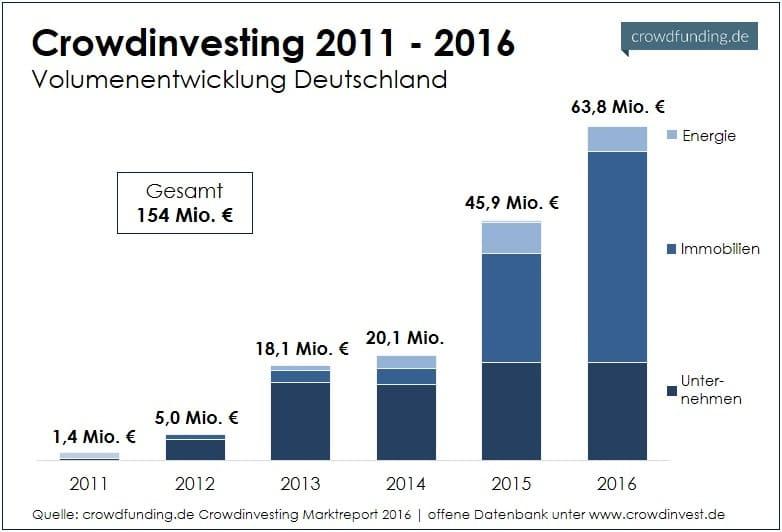 Crowdinvesting_Markt_6_Jahre