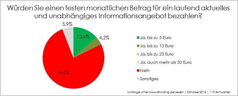 feedback_2016_laufender_beitrag
