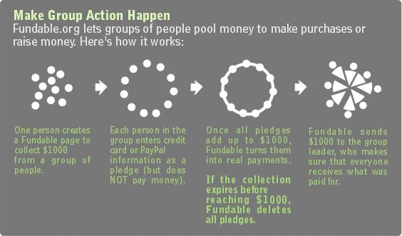 Fundable Infografik (2005-2009)