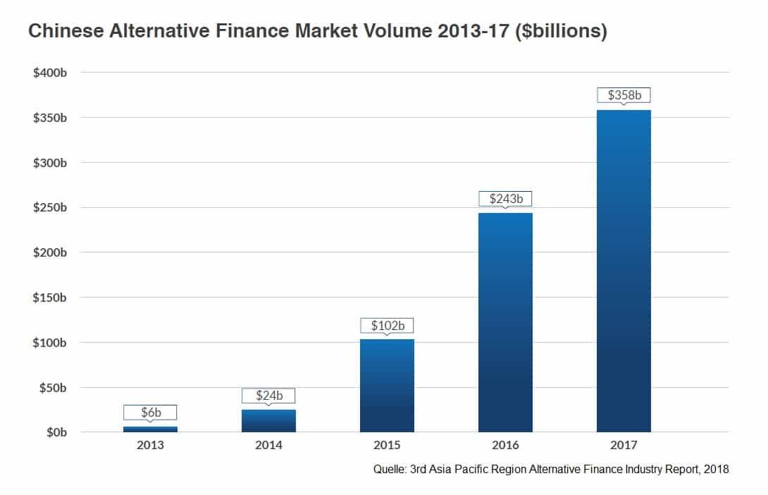 China_Alternative_Finance_2018