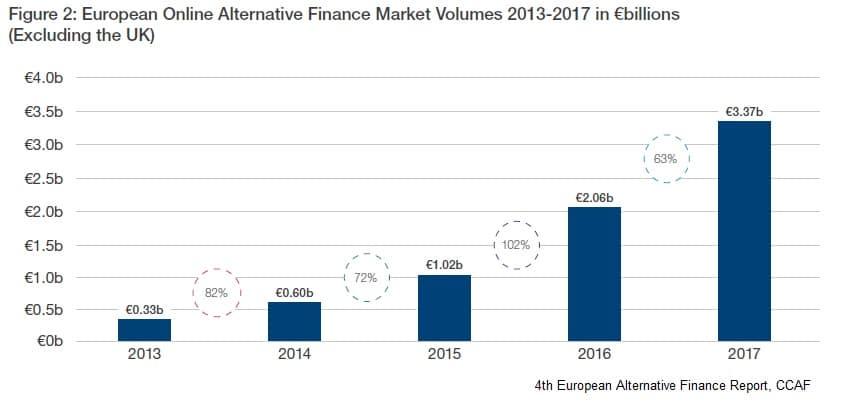 European Alternative Finance 2013-2017