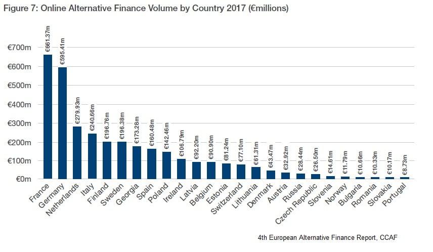 European Alternative Finance Country 2017