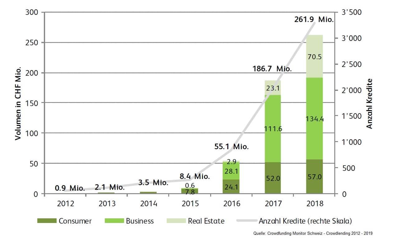 Schweiz Crowdfunding Monitor - Crowdlending 2012-2019
