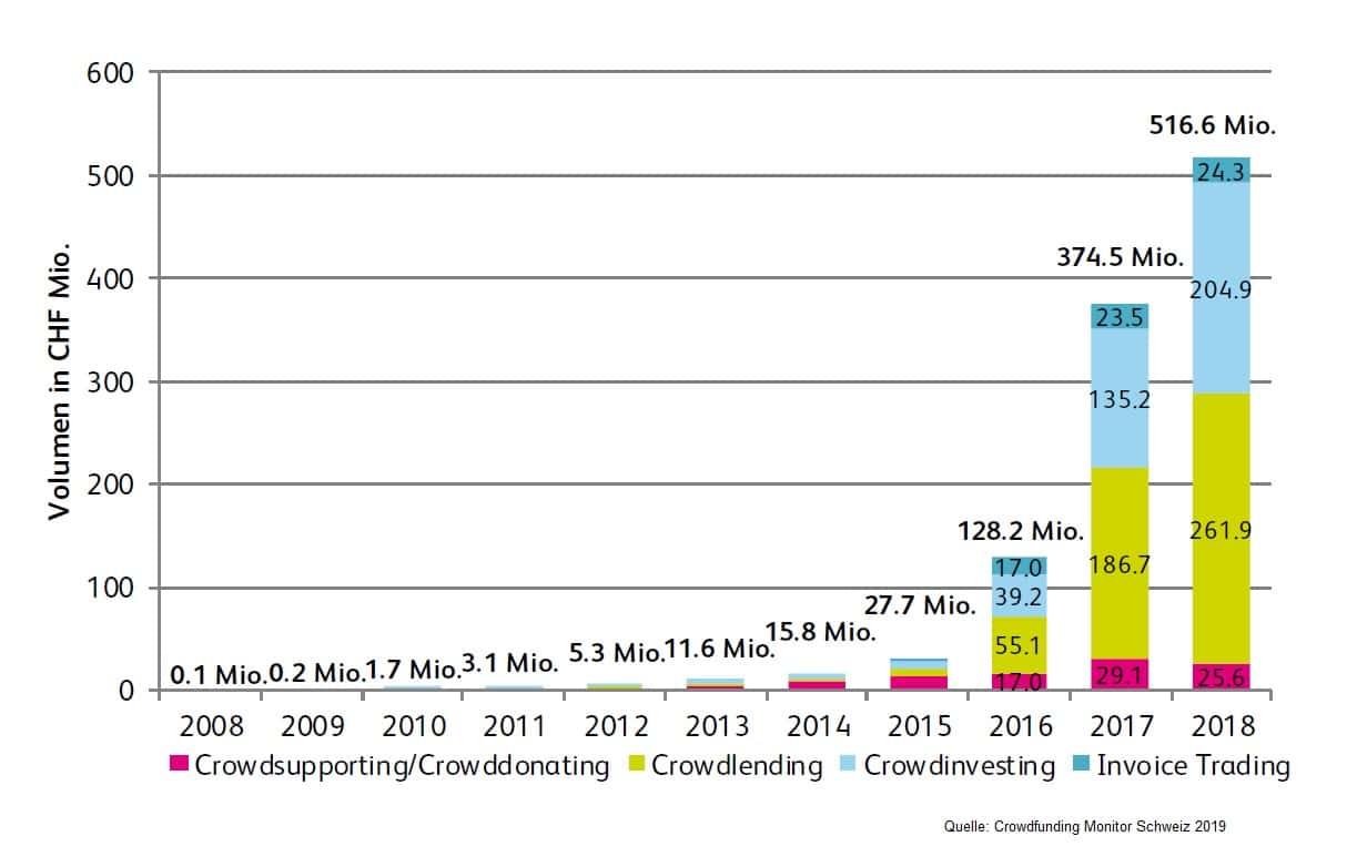 Schweiz Crowdfunding Monitor Entwicklung 2008-2019