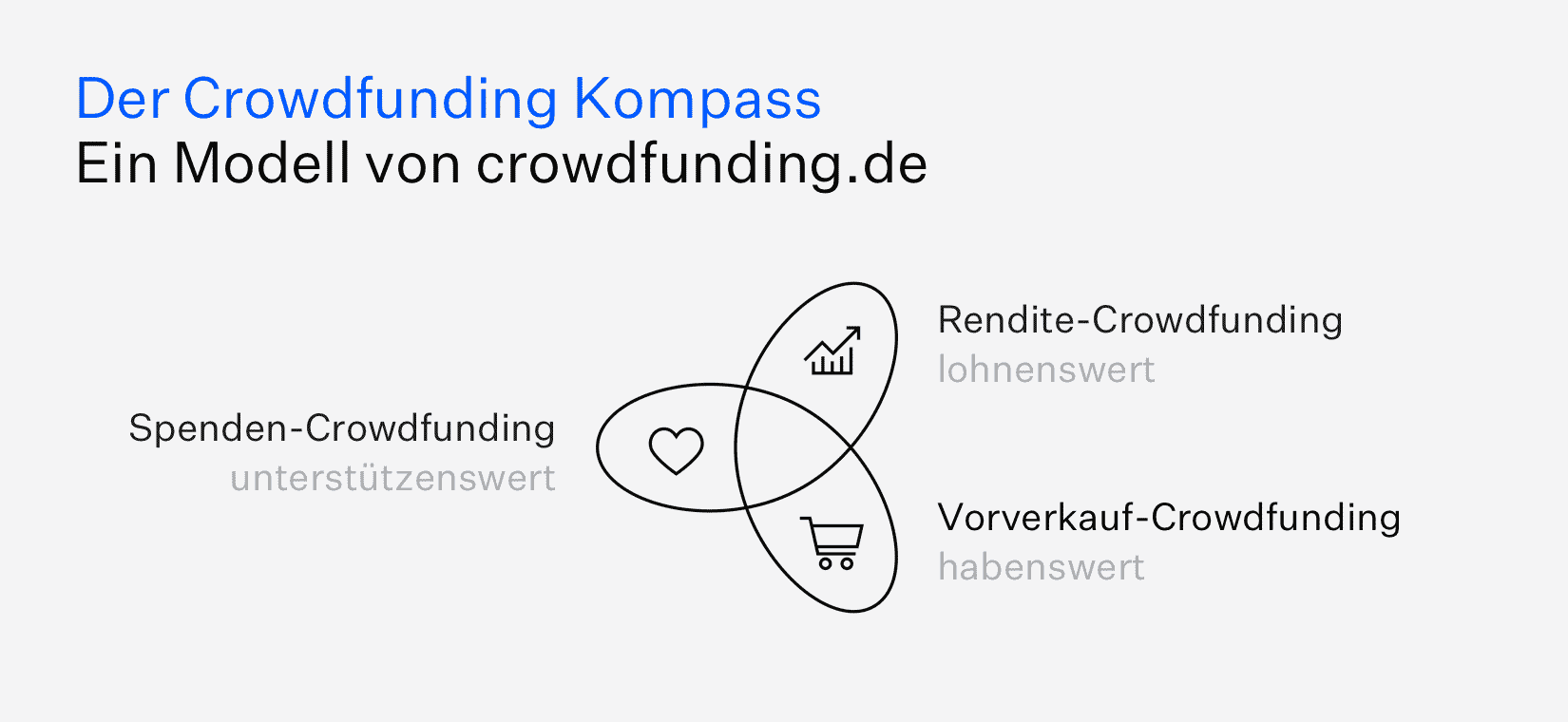 Crowdfunding_Kompass