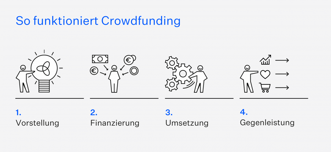 So-funktioniert-Crowdfunding