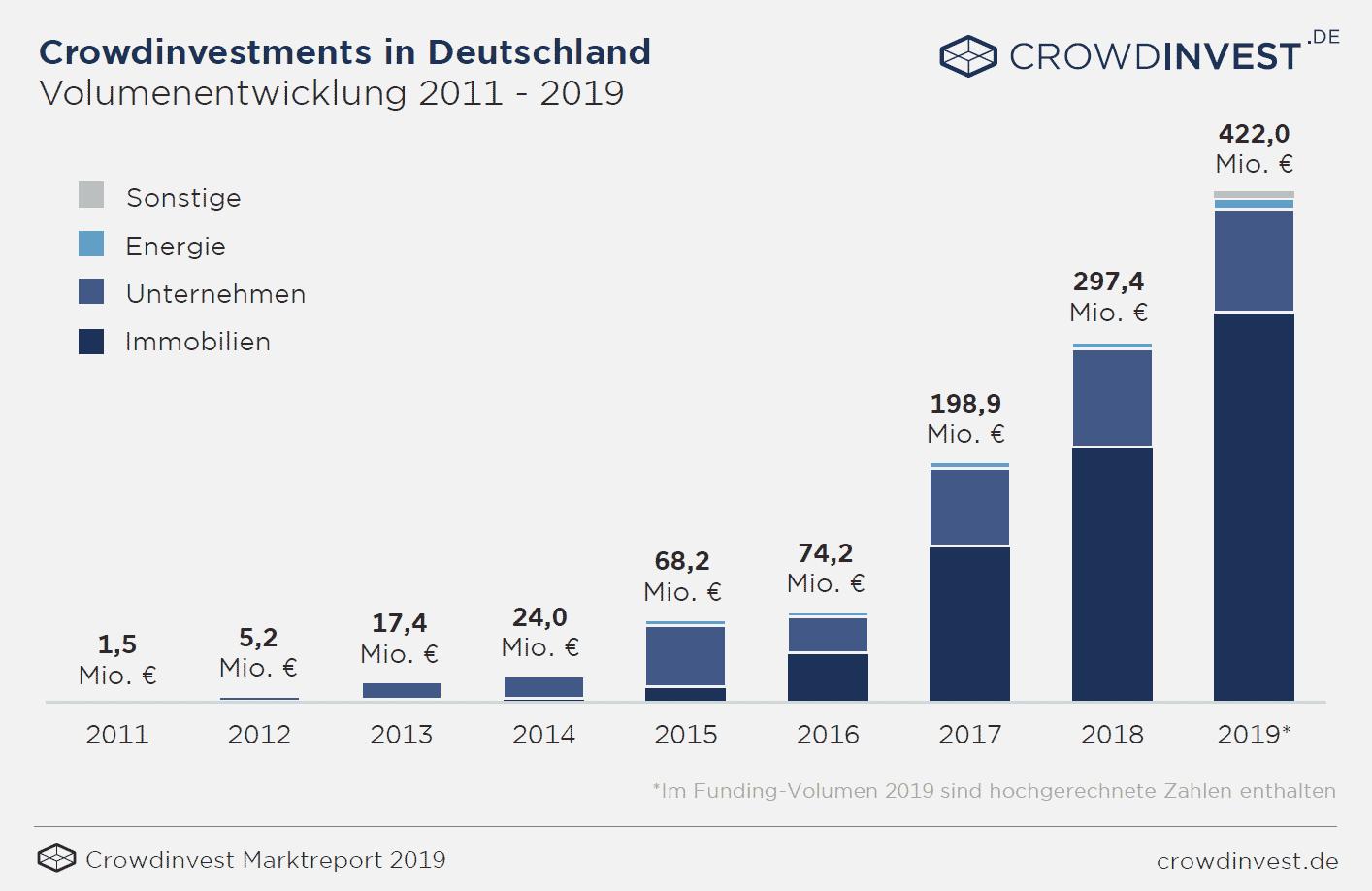 Crowdinvest Entwicklung Deutschland bis 2019 - crowdinvest.de